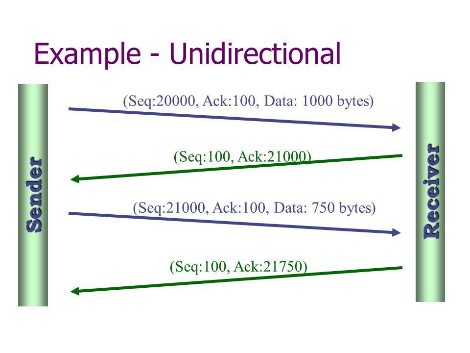 (Seq:20000, Ack:100, Data: 1000 bytes) (Seq:100, Ack:21000) (Seq:21000, Ack:100, Data: 750 bytes) (Seq:100, Ack:21750) Sender Receiver Example - Unidi