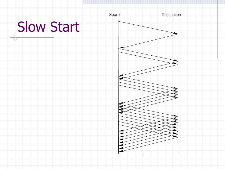 SourceDestination … Slow Start
