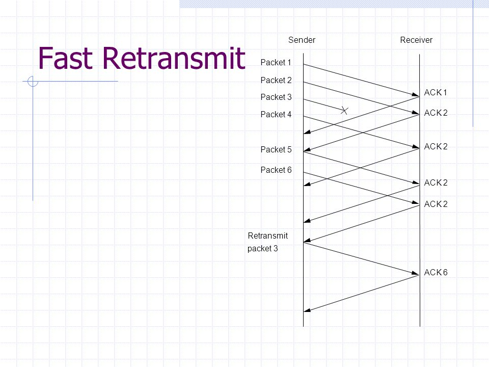 Fast Retransmit Packet 1 Packet 2 Packet 3 Packet 4 Packet 5 Packet 6 Retransmit packet 3 ACK 1 ACK 2 ACK 6 ACK 2 SenderReceiver
