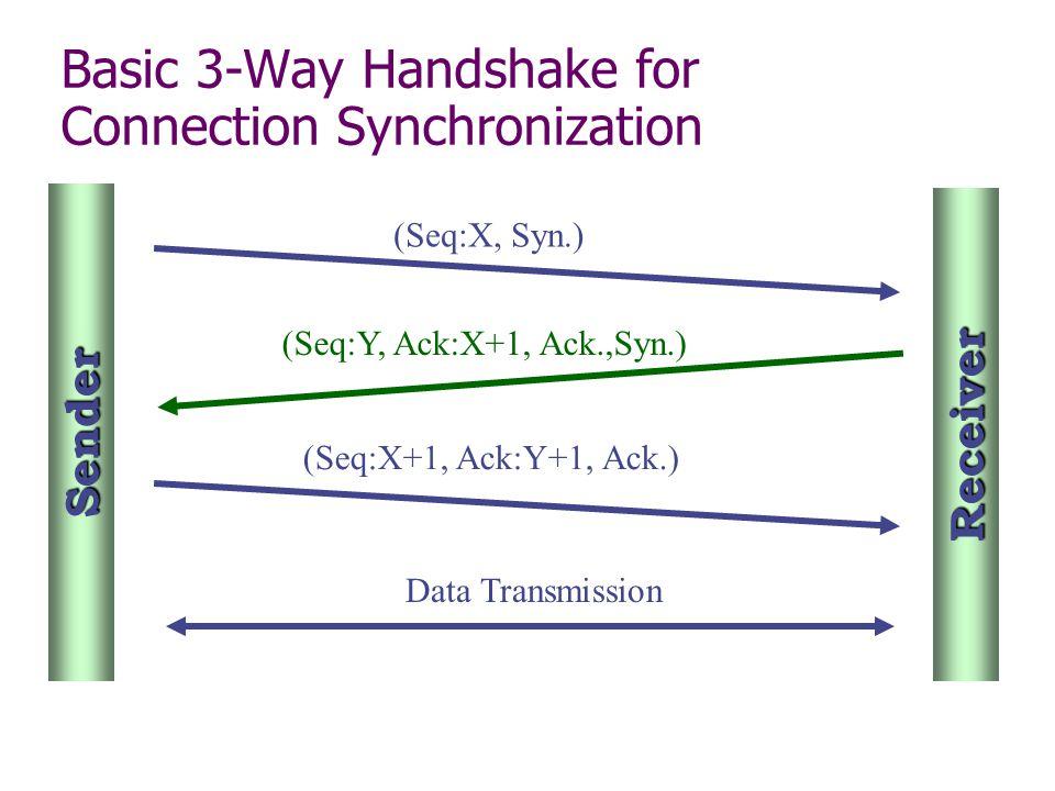 Basic 3-Way Handshake for Connection Synchronization (Seq:X, Syn.) (Seq:Y, Ack:X+1, Ack.,Syn.) (Seq:X+1, Ack:Y+1, Ack.) Sender Receiver Data Transmission