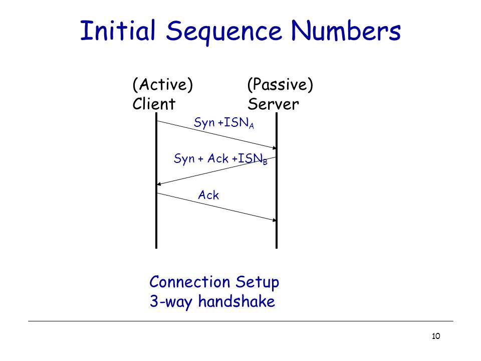 10 Initial Sequence Numbers Connection Setup 3-way handshake (Active) Client (Passive) Server Syn +ISN A Syn + Ack +ISN B Ack