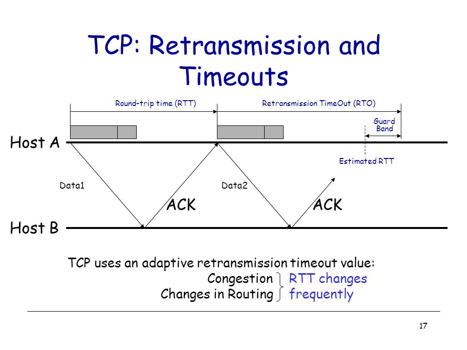 17 TCP: Retransmission and Timeouts Host A Host B ACK Round-trip time (RTT) ACK Retransmission TimeOut (RTO) Estimated RTT Data1Data2 Guard Band TCP uses an adaptive retransmission timeout value: Congestion Changes in Routing RTT changes frequently