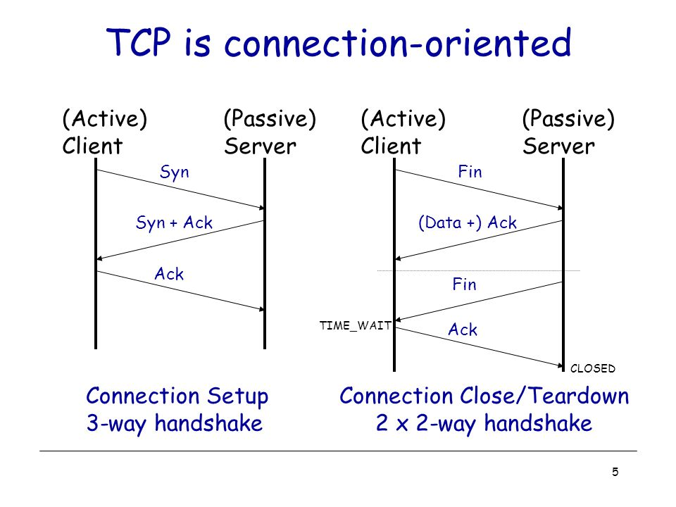 5 TCP is connection-oriented Connection Setup 3-way handshake (Active) Client (Passive) Server Syn Syn + Ack Ack Connection Close/Teardown 2 x 2-way handshake (Active) Client (Passive) Server Fin (Data +) Ack Fin Ack TIME_WAIT CLOSED