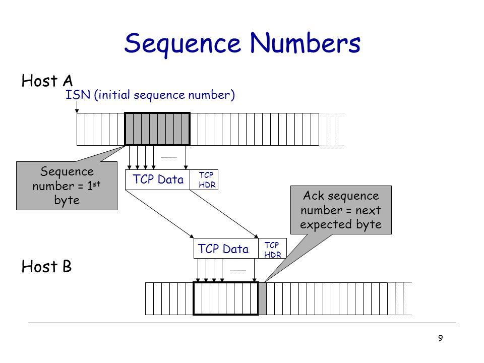 9 Sequence Numbers Host A Host B TCP Data TCP HDR TCP HDR ISN (initial sequence number) Sequence number = 1 st byte Ack sequence number = next expecte