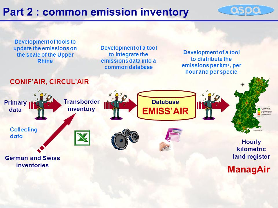 Part 2 : common emission inventory Development of tools to update the emissions on the scale of the Upper Rhine Database EMISS'AIR Hourly kilometric land register Primary data Transborder inventory Development of a tool to integrate the emissions data into a common database Development of a tool to distribute the emissions per km 2, per hour and per specie German and Swiss inventories Collecting data CONIF'AIR, CIRCUL'AIR ManagAir