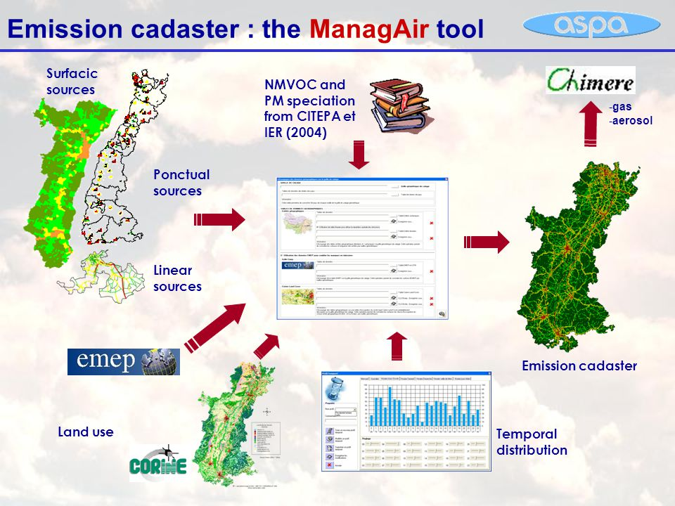 Emission cadaster : the ManagAir tool Temporal distribution Emission cadaster Ponctual sources Linear sources Surfacic sources NMVOC and PM speciation from CITEPA et IER (2004) Land use -gas -aerosol