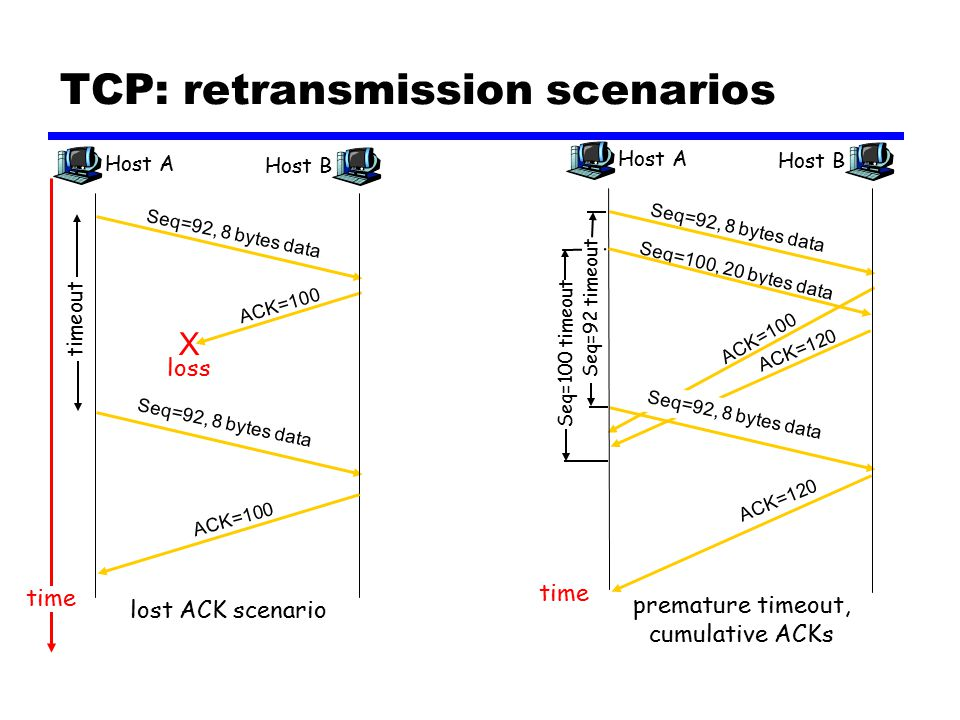 TCP: retransmission scenarios Host A Seq=92, 8 bytes data ACK=100 loss timeout time lost ACK scenario Host B X Seq=92, 8 bytes data ACK=100 Host A Seq=100, 20 bytes data ACK=100 Seq=92 timeout time premature timeout, cumulative ACKs Host B Seq=92, 8 bytes data ACK=120 Seq=92, 8 bytes data Seq=100 timeout ACK=120