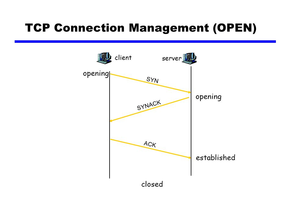TCP Connection Management (OPEN) client SYN server SYNACK ACK opening closed established