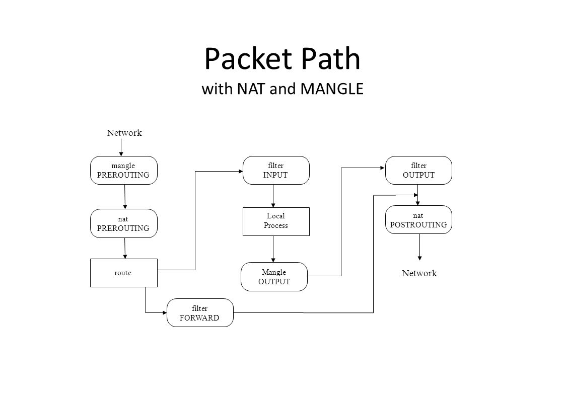 Packet Path with NAT and MANGLE mangle PREROUTING nat PREROUTING filter INPUT filter OUTPUT nat POSTROUTING filter FORWARD Mangle OUTPUT route Local Process Network