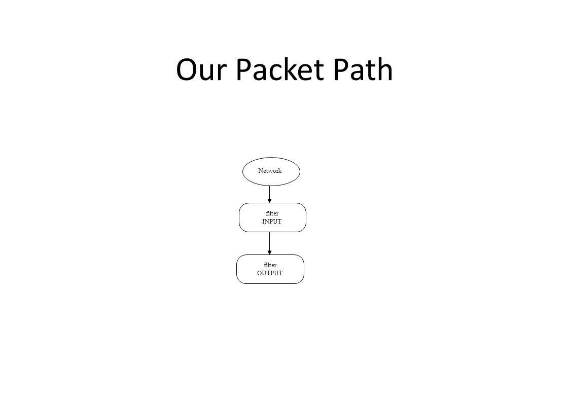 Our Packet Path filter INPUT filter OUTPUT Network