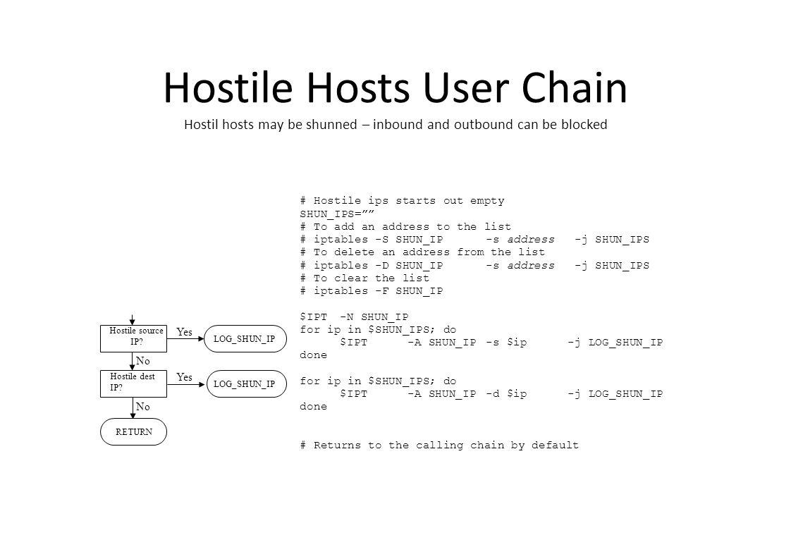 Hostile Hosts User Chain Hostil hosts may be shunned – inbound and outbound can be blocked RETURN Hostile dest IP.