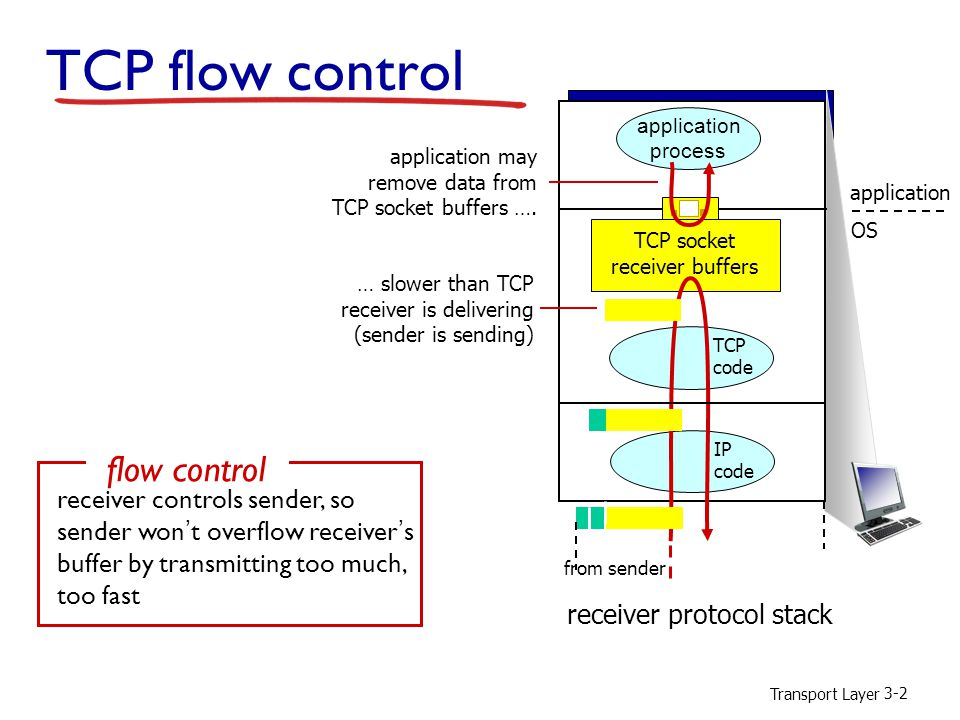 Transport Layer 3-3 TCP flow control buffered data free buffer space rwnd RcvBuffer TCP segment payloads to application process  receiver advertises free buffer space by including rwnd value in TCP header of receiver-to-sender segments  RcvBuffer size set via socket options (typical default is 4096 bytes)  many operating systems autoadjust RcvBuffer  sender limits amount of unacked ( in-flight ) data to receiver's rwnd value  guarantees receive buffer will not overflow receiver-side buffering