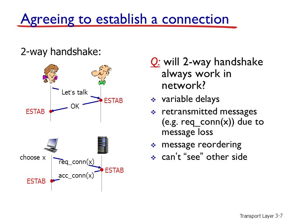 Transport Layer 3-7 Q: will 2-way handshake always work in network.