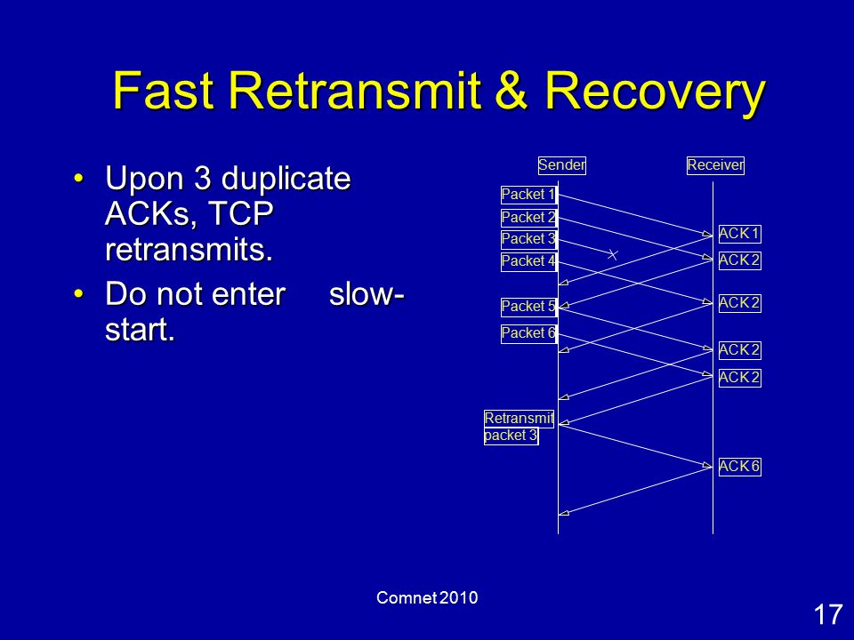 17 Comnet 2010 Fast Retransmit & Recovery Upon 3 duplicate ACKs, TCP retransmits.Upon 3 duplicate ACKs, TCP retransmits.