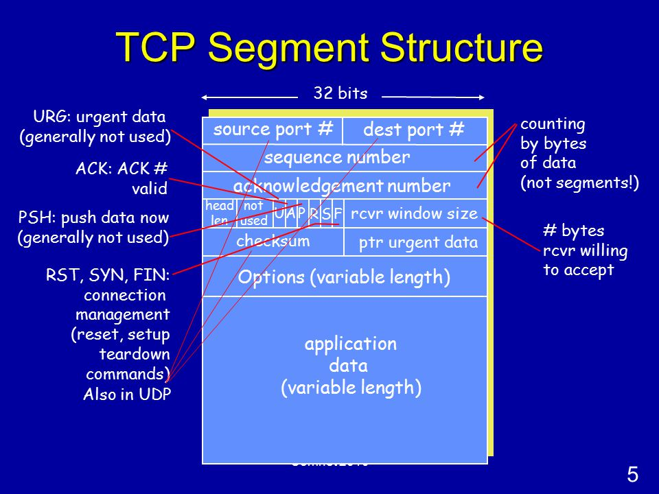 5 Comnet 2010 TCP Segment Structure source port # dest port # 32 bits application data (variable length) sequence number acknowledgement number rcvr window size ptr urgent data checksum F SR PAU head len not used Options (variable length) URG: urgent data (generally not used) PSH: push data now (generally not used) RST, SYN, FIN: connection management (reset, setup teardown commands) # bytes rcvr willing to accept ACK: ACK # valid counting by bytes of data (not segments!) Also in UDP