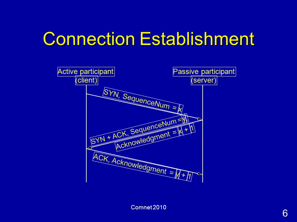 6 Comnet 2010 Connection Establishment Active participant (client) Passive participant (server) SYN, SequenceNum = x SYN + ACK, SequenceNum = y, ACK, Acknowledgment = y + 1 Acknowledgment = x + 1