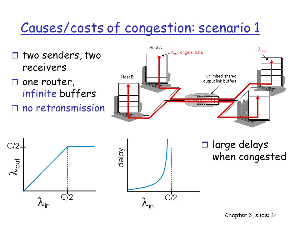 Chapter 3, slide: 24 Causes/costs of congestion: scenario 1 r two senders, two receivers r one router, infinite buffers r no retransmission r large delays when congested unlimited shared output link buffers Host A in : original data Host B out