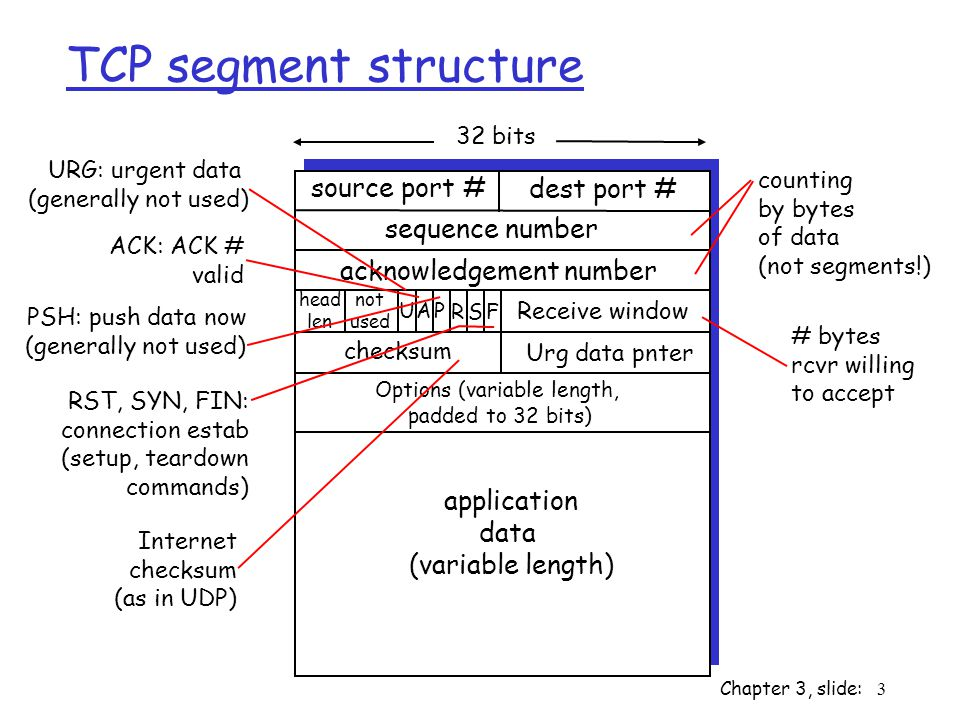 TCP segment structure source port # dest port # 32 bits application data (variable length) sequence number acknowledgement number Receive window Urg data pnter checksum F SR PAU head len not used Options (variable length, padded to 32 bits) URG: urgent data (generally not used) ACK: ACK # valid PSH: push data now (generally not used) RST, SYN, FIN: connection estab (setup, teardown commands) # bytes rcvr willing to accept counting by bytes of data (not segments!) Internet checksum (as in UDP) Chapter 3, slide: 3