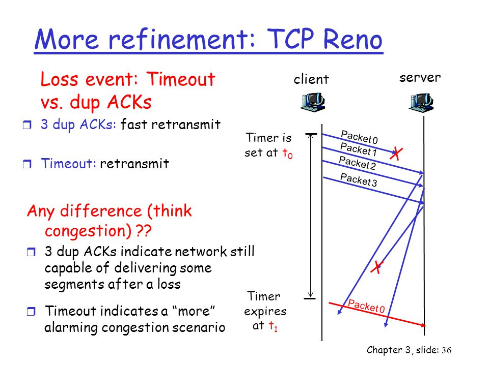 Chapter 3, slide: 36 More refinement: TCP Reno Loss event: Timeout vs.