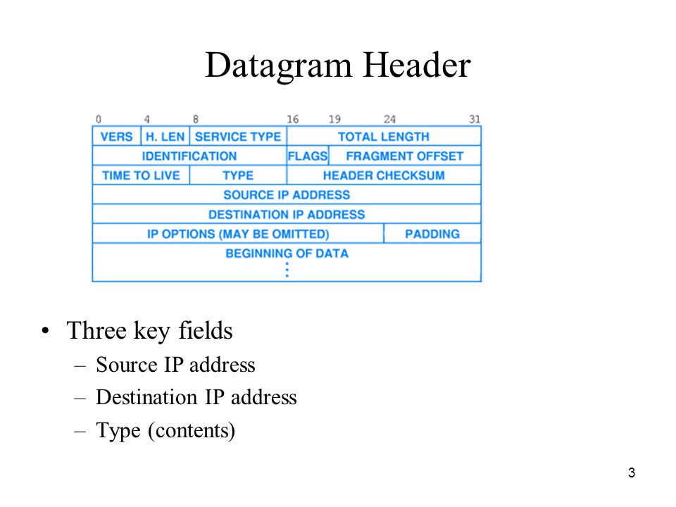 3 Datagram Header Three key fields –Source IP address –Destination IP address –Type (contents)