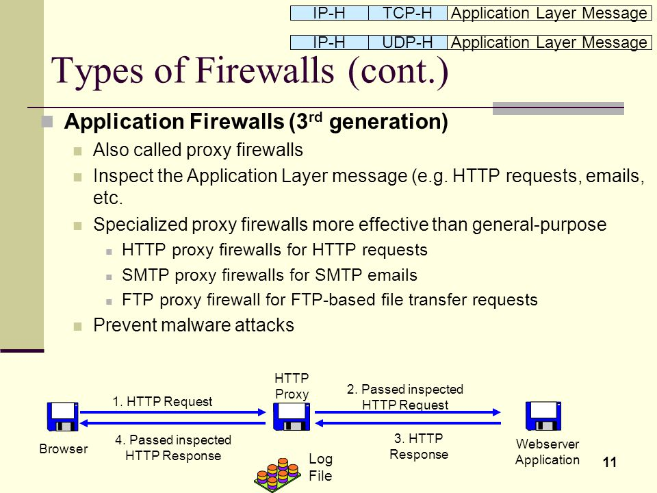 11 Types of Firewalls (cont.) Application Firewalls (3 rd generation) Also called proxy firewalls Inspect the Application Layer message (e.g. HTTP req