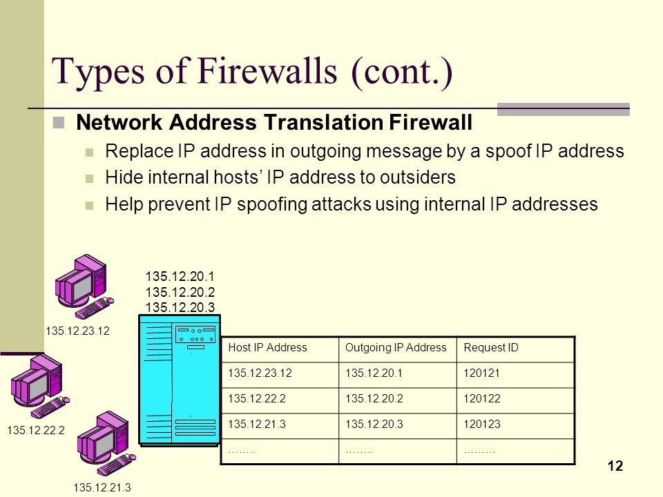 12 Types of Firewalls (cont.) Network Address Translation Firewall Replace IP address in outgoing message by a spoof IP address Hide internal hosts' IP address to outsiders Help prevent IP spoofing attacks using internal IP addresses Host IP AddressOutgoing IP AddressRequest ID 135.12.23.12135.12.20.1120121 135.12.22.2135.12.20.2120122 135.12.21.3135.12.20.3120123 ……..