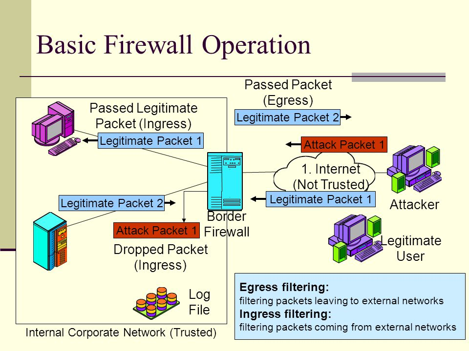 9 Basic Firewall Operation Attack Packet 1 1. Internet (Not Trusted) Attacker Log File Dropped Packet (Ingress) Legitimate User Legitimate Packet 1 At
