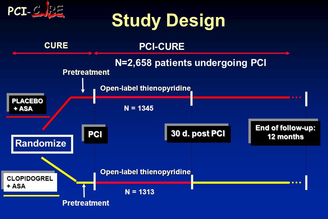 Study Design Randomize PCIPCI PLACEBO + ASA + ASAPLACEBO CLOPIDOGREL + ASA CLOPIDOGREL 30 d.
