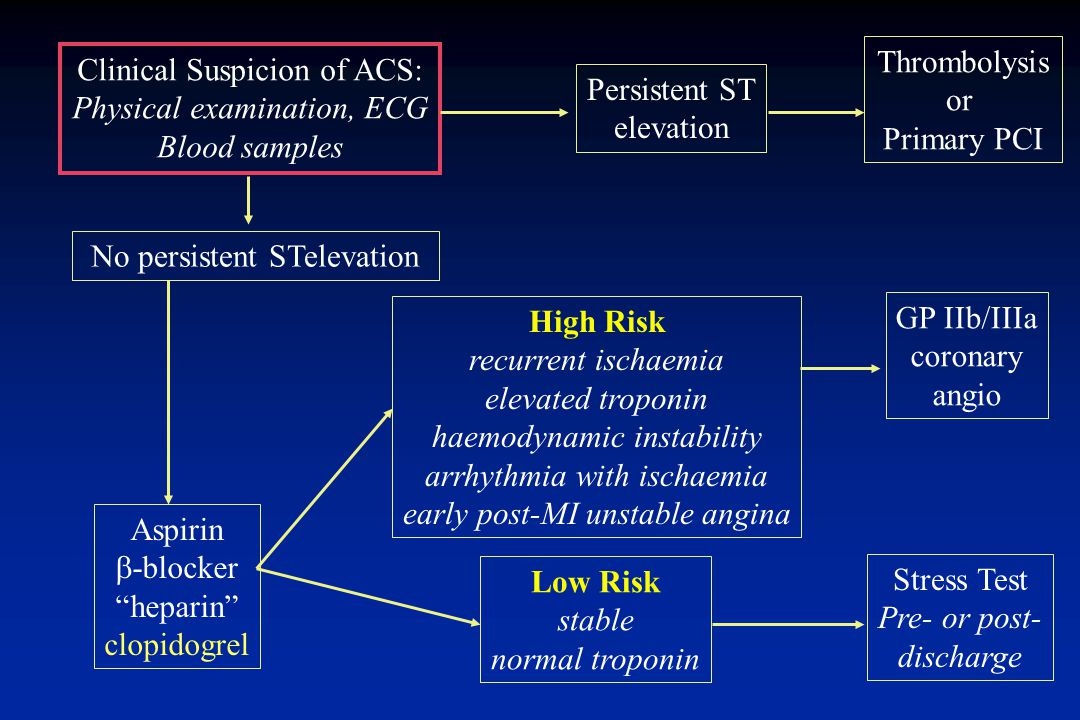 Clinical Suspicion of ACS: Physical examination, ECG Blood samples No persistent STelevation Aspirin  -blocker heparin clopidogrel Persistent ST elevation Thrombolysis or Primary PCI Stress Test Pre- or post- discharge GP IIb/IIIa coronary angio High Risk recurrent ischaemia elevated troponin haemodynamic instability arrhythmia with ischaemia early post-MI unstable angina Low Risk stable normal troponin