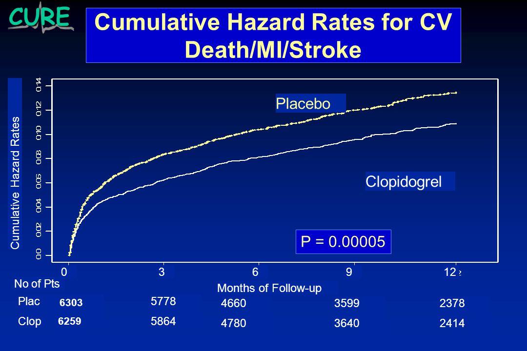 Cumulative Hazard Rates for CV Death/MI/Stroke Clopidogrel Placebo Cumulative Hazard Rates Months of Follow-up 036912 6203 6259 5778 5864 4660 4780 3599 3640 2378 2414 Plac Clop No of Pts 6303 6259 P = 0.00005CURE
