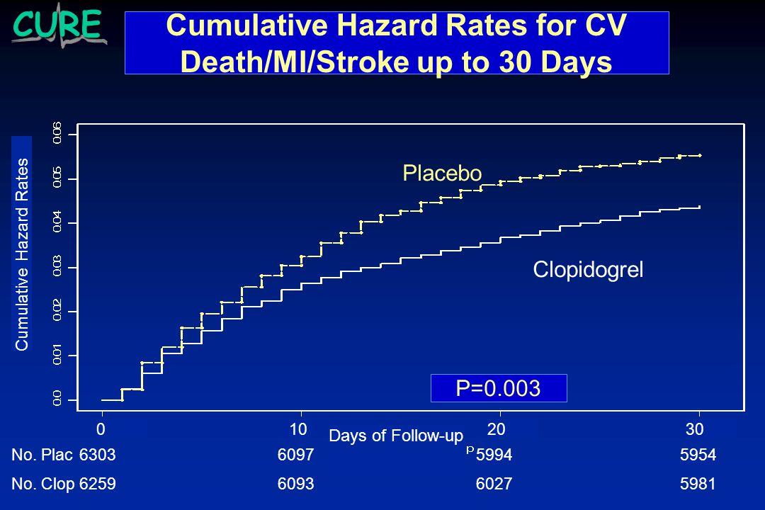 Cumulative Hazard Rates for CV Death/MI/Stroke up to 30 Days P=0.003 Clopidogrel Placebo Cumulative Hazard Rates Days of Follow-up 0102030 6303 6259 6097 6093 5994 6027 5954 5981 No.