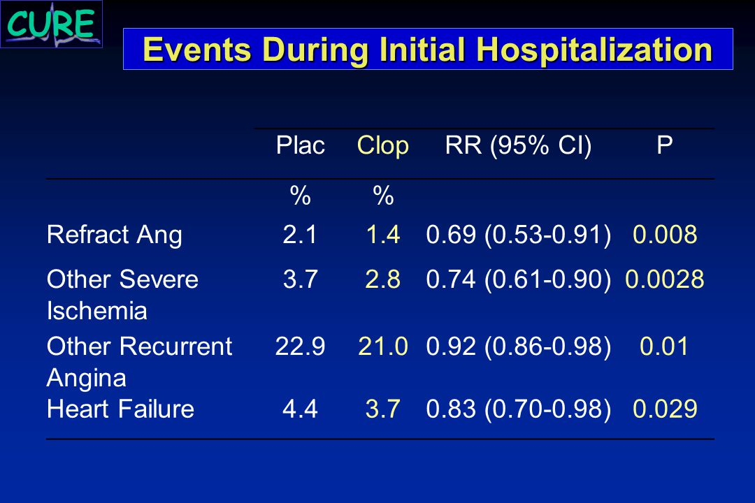 Events During Initial Hospitalization PlacClopRR (95% CI)P % Refract Ang2.11.40.69 (0.53-0.91)0.008 Other Severe Ischemia 3.72.80.74 (0.61-0.90)0.0028 Other Recurrent Angina 22.921.00.92 (0.86-0.98)0.01 Heart Failure4.43.70.83 (0.70-0.98)0.029 CURE