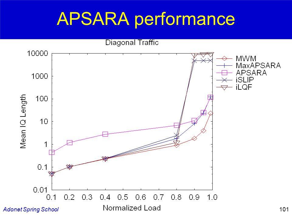 Adonet Spring School101 APSARA performance