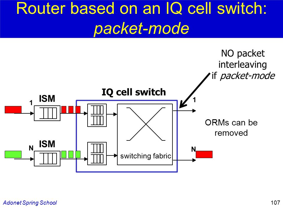 Adonet Spring School107 Router based on an IQ cell switch: packet-mode switching fabric IQ cell switch 1 ISM N ORM 1 N NO packet interleaving if packet-mode ORMs can be removed