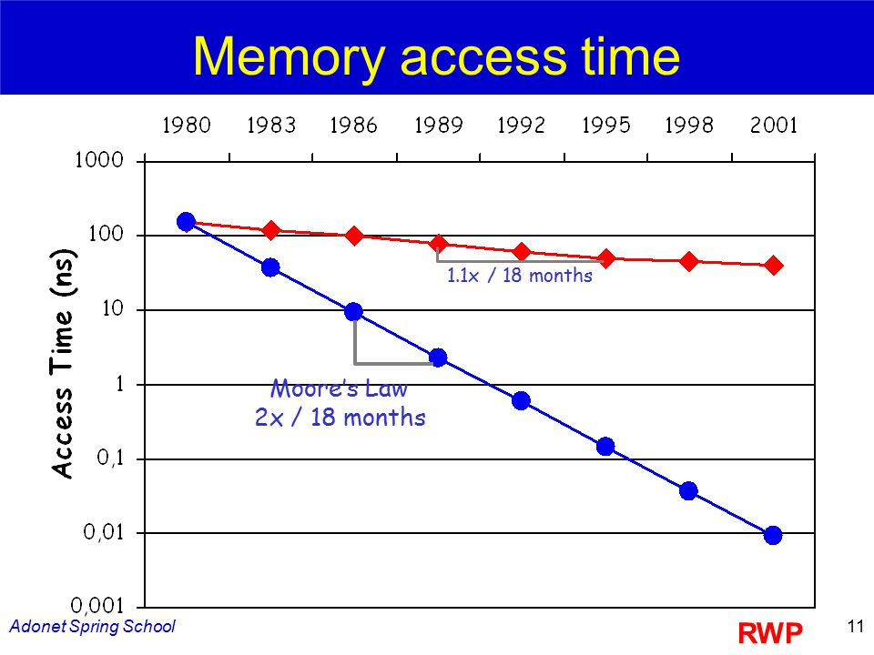 Adonet Spring School11 Moore's Law 2x / 18 months 1.1x / 18 months RWP Memory access time