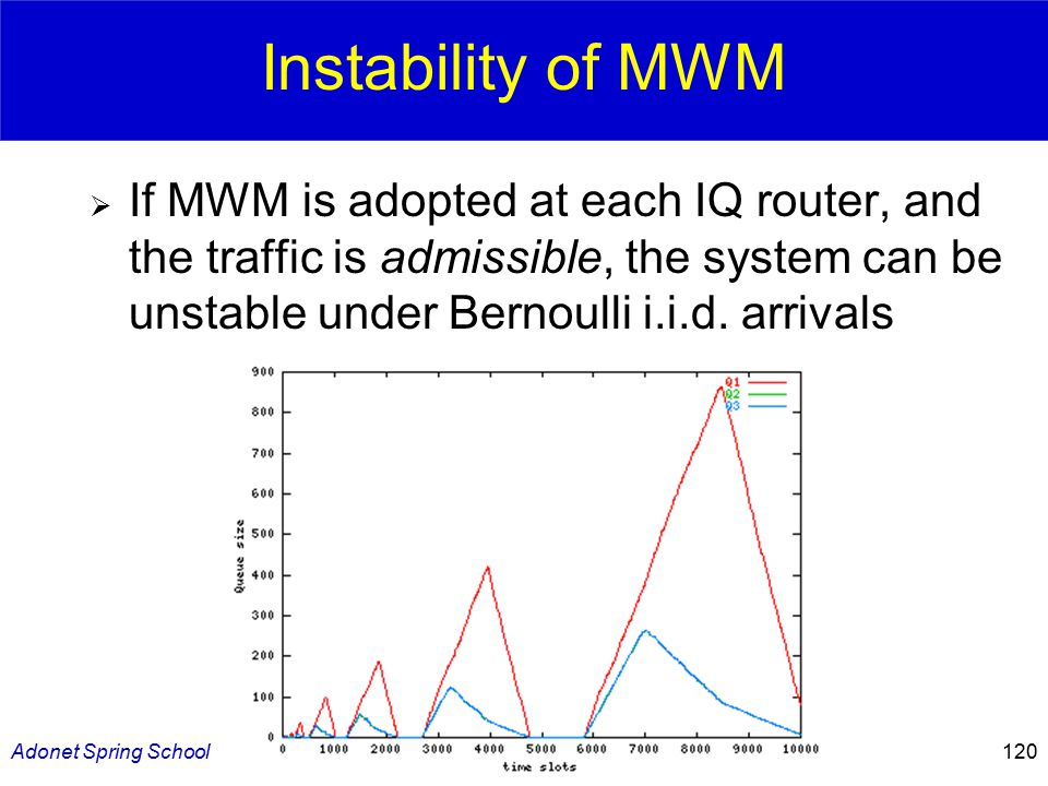 Adonet Spring School120 Instability of MWM  If MWM is adopted at each IQ router, and the traffic is admissible, the system can be unstable under Bernoulli i.i.d.