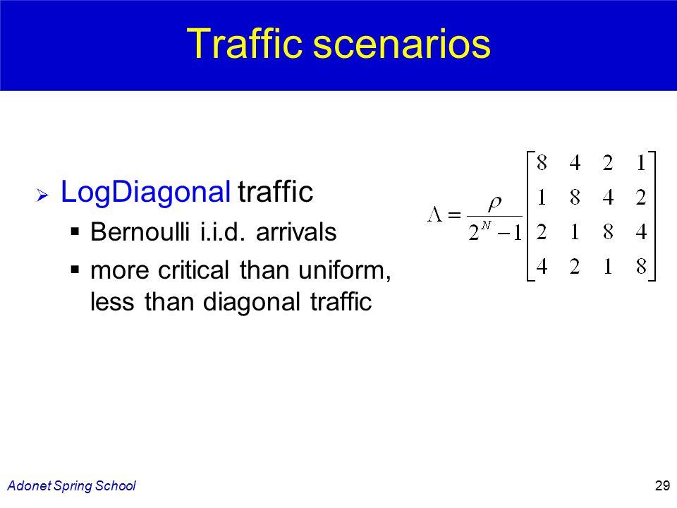 Adonet Spring School29 Traffic scenarios  LogDiagonal traffic  Bernoulli i.i.d.
