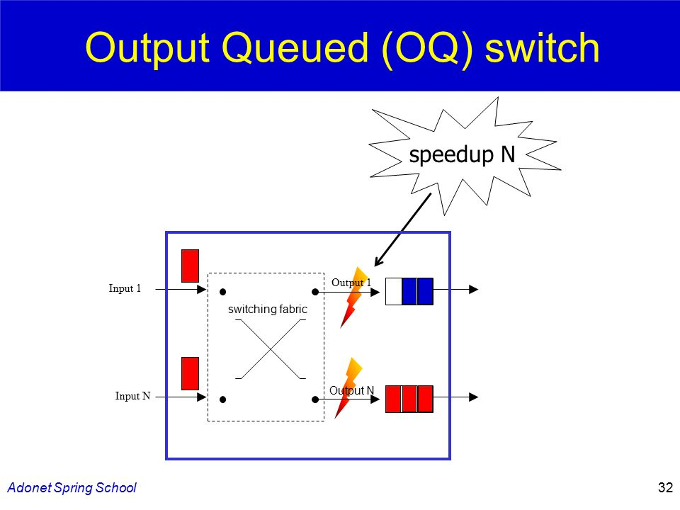 Adonet Spring School32 Output Queued (OQ) switch speedup N Output N Output 1 switching fabric Input 1 Input N