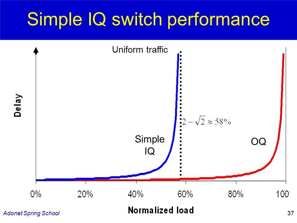 Adonet Spring School37 Simple IQ switch performance OQ Simple IQ Uniform traffic