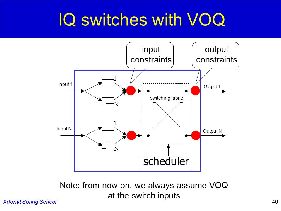 Adonet Spring School40 IQ switches with VOQ Output N Input 1 1 N Output 1 Input N 1 N scheduler switching fabric Note: from now on, we always assume VOQ at the switch inputs input constraints output constraints