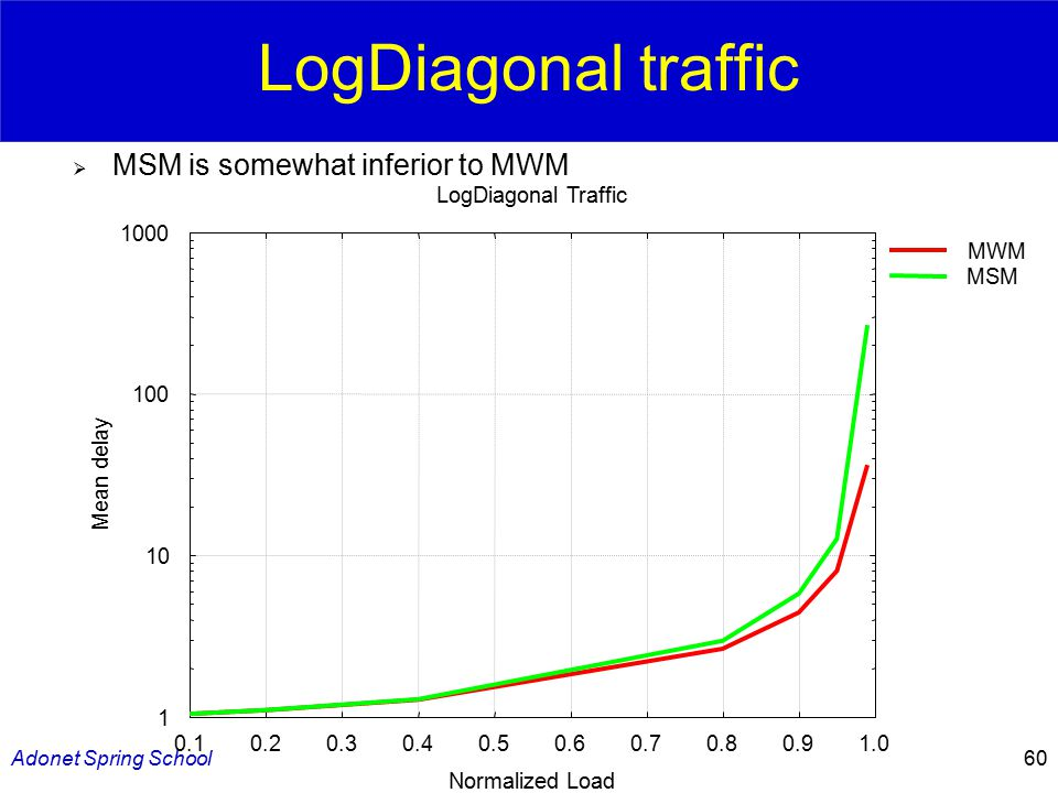 Adonet Spring School60 LogDiagonal traffic  MSM is somewhat inferior to MWM 1 10 100 1000 0.10.20.30.40.50.60.70.80.91.0 Mean delay Normalized Load LogDiagonal Traffic MWM MSM