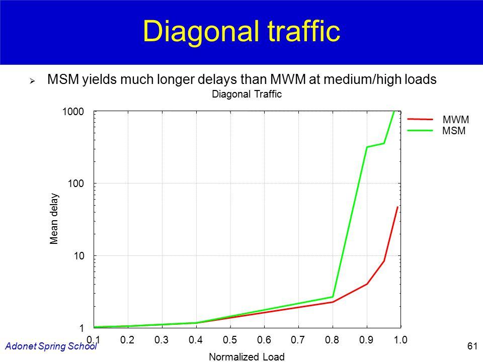 Adonet Spring School61 Diagonal traffic  MSM yields much longer delays than MWM at medium/high loads 1 10 100 1000 0.10.20.30.40.50.60.70.80.91.0 Mean delay Normalized Load Diagonal Traffic MWM MSM