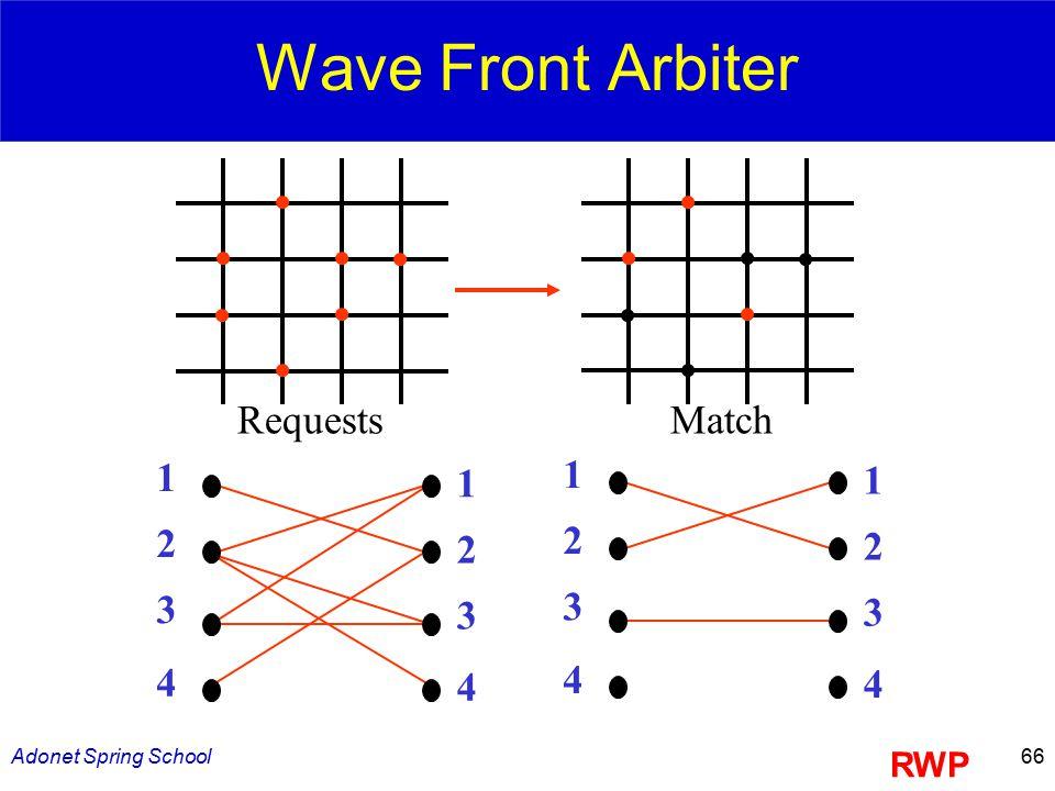Adonet Spring School66 Wave Front Arbiter RequestsMatch 1 2 3 4 1 2 3 4 1 2 3 4 1 2 3 4 RWP