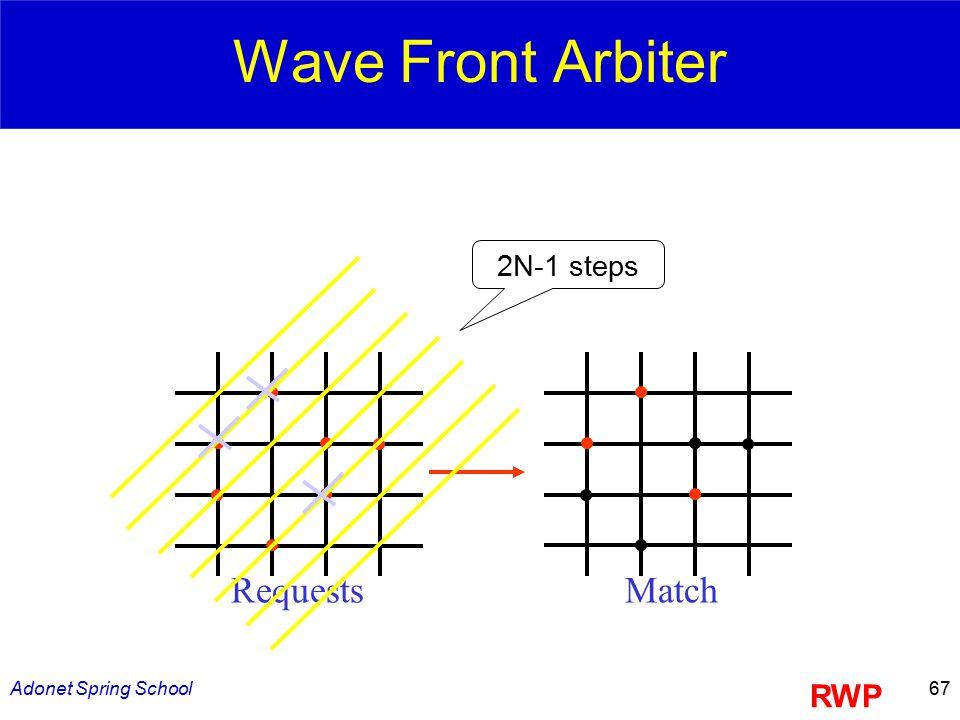 Adonet Spring School67 Wave Front Arbiter RequestsMatch RWP 2N-1 steps