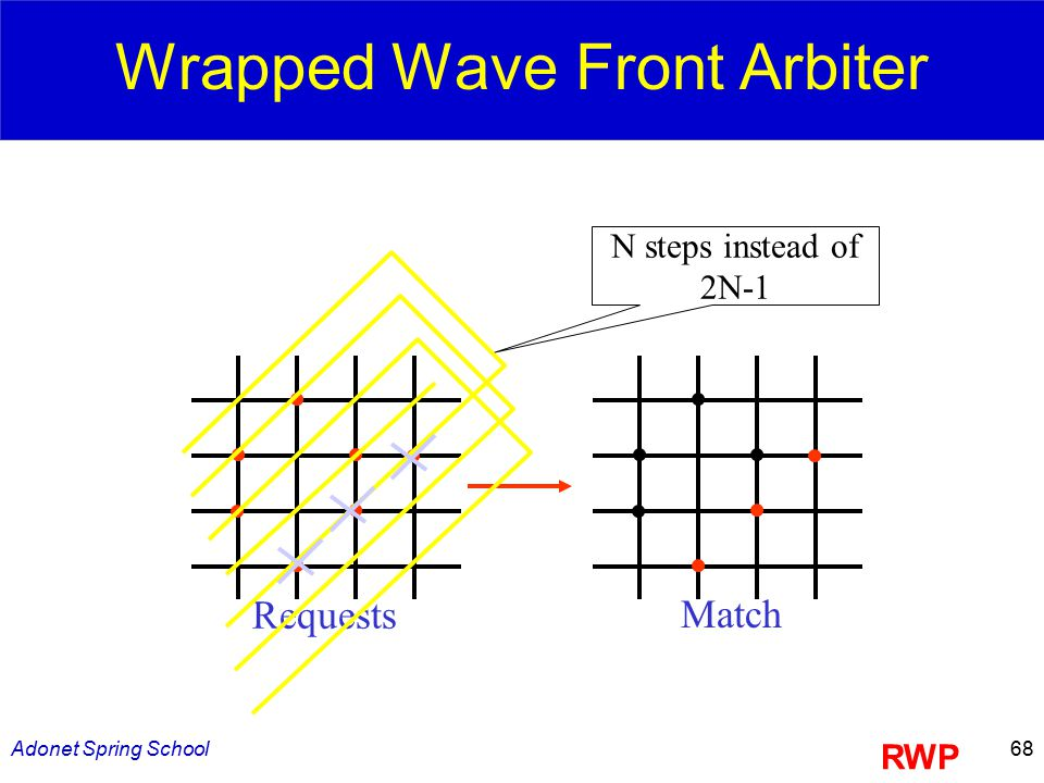 Adonet Spring School68 Wrapped Wave Front Arbiter Requests Match N steps instead of 2N-1 RWP