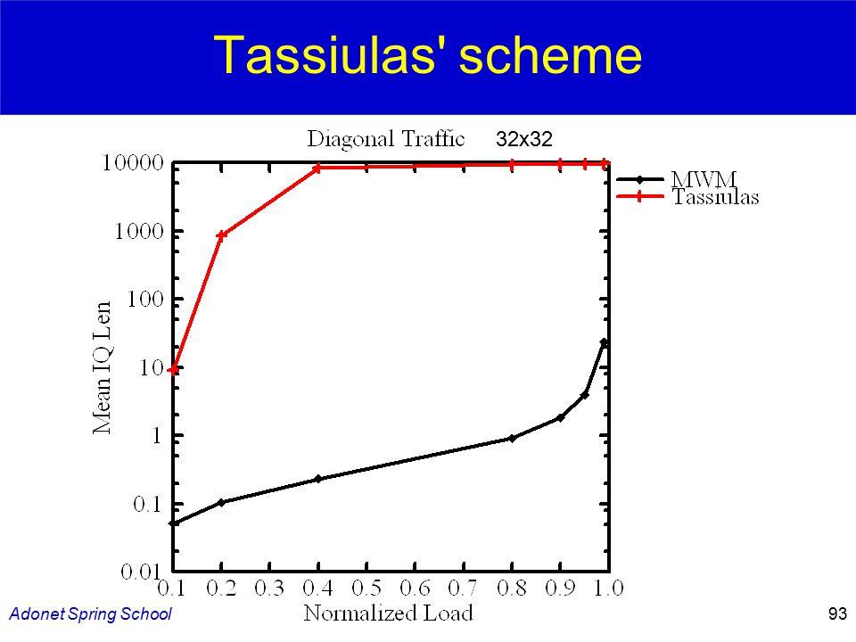 Adonet Spring School93 Tassiulas scheme 32x32