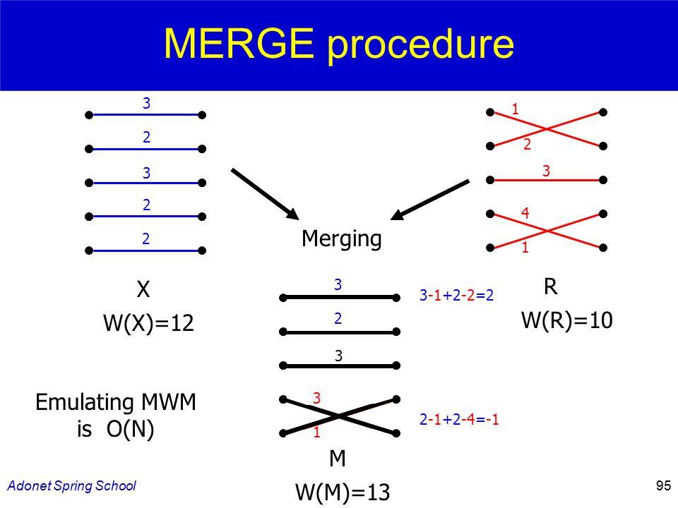 Adonet Spring School95 Merging 3 2 3 3 1 3-1+2-2=2 2-1+2-4=-1 3 2 3 2 2 X W(X)=12 1 2 3 4 1 R W(R)=10 M W(M)=13 Emulating MWM is O(N) MERGE procedure