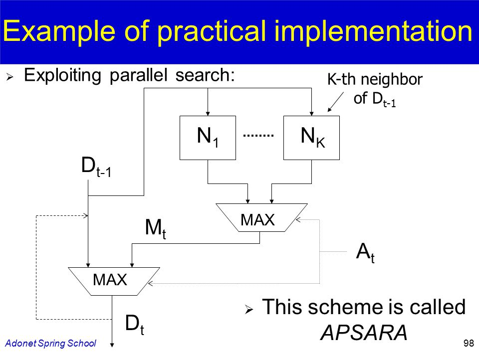 Adonet Spring School98 D t-1 MtMt DtDt MAX N1N1 NKNK AtAt K-th neighbor of D t-1 Example of practical implementation  Exploiting parallel search:  This scheme is called APSARA
