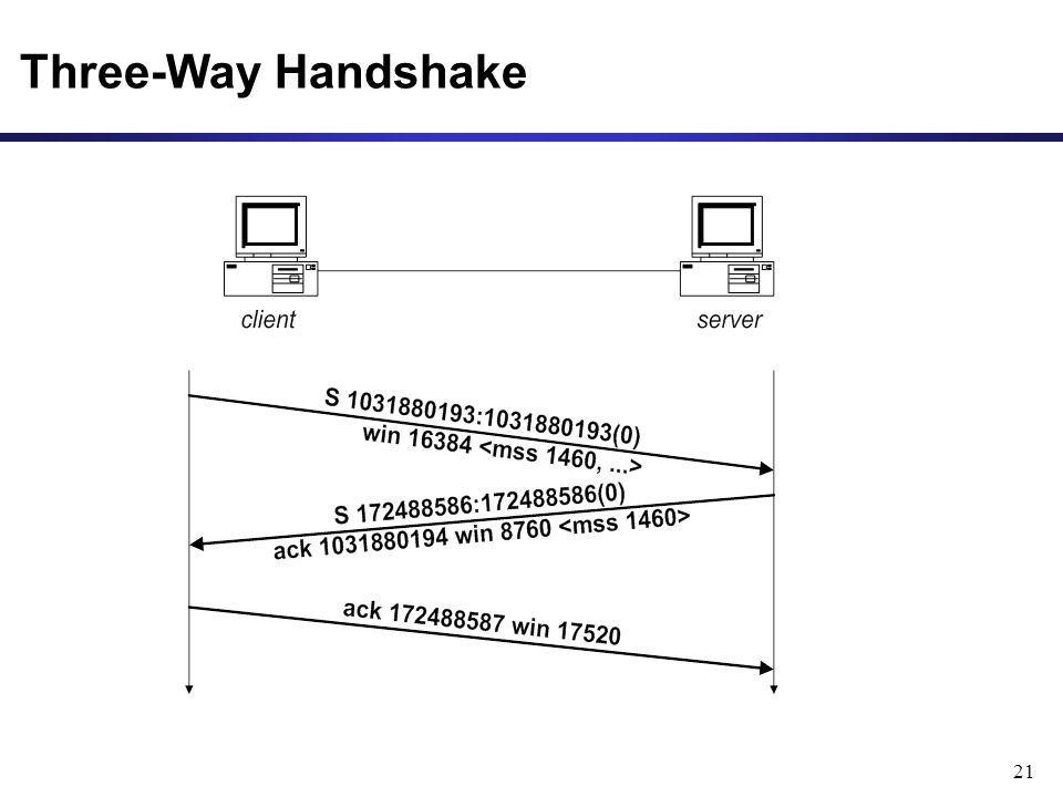 21 Three-Way Handshake