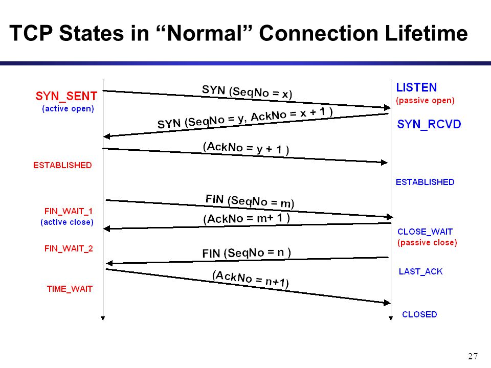 27 TCP States in Normal Connection Lifetime